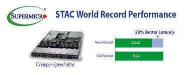 Supermicro, Red Hat e Solarflare estabelecem recorde mundial em marco de desempenho com aperfeiçoamento de dois dígitos da latência em aplicações financeiras